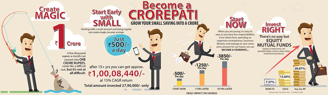 become crorepati mutual fund